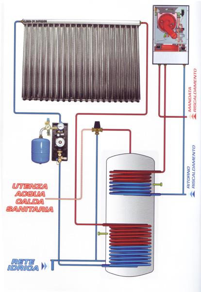 Energie alternative per verona e provincia massella for Serbatoio di acqua calda in rame