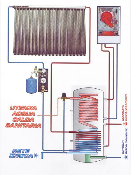 Serbatoio di accumulo acqua calda raccordi tubi innocenti for Serbatoio di acqua di rame